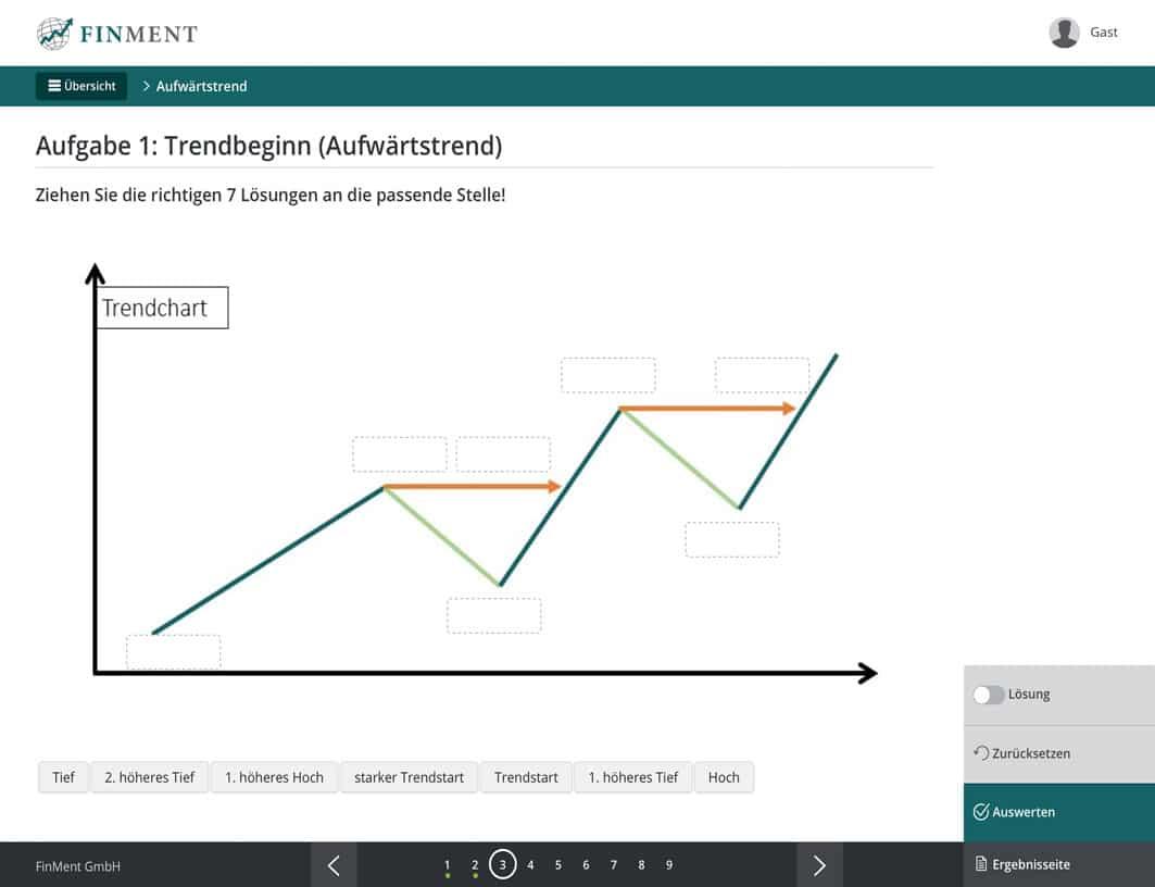 Trendbeginn zertifizierte Boersenausbildung